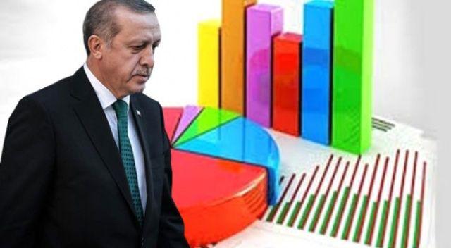Cumhurbaşkanı Erdoğan'ın çıkışı sonrası, geçen ay yapılan anketin sonuçları yayınlandı