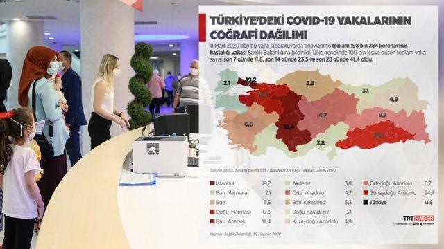 Türkiye'nin Covid-19 durum raporu açıklandı!