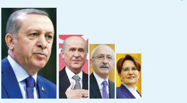 Erdoğan, bayramı ailesiyle geçirecek