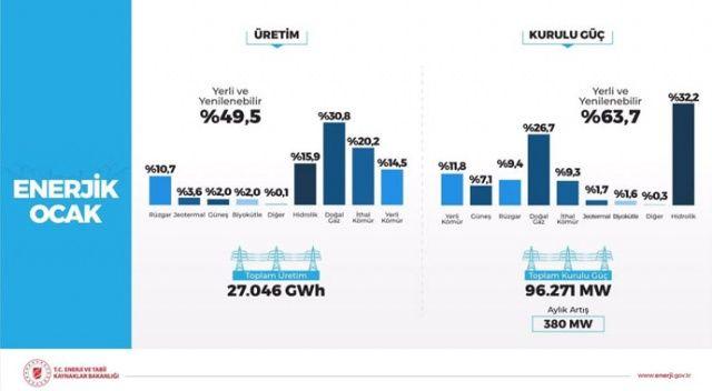 Bakan Dönmez: Rüzgardan elektrik üretimi tarihte ilk defa aylık bazda yüzde 10'u geçti