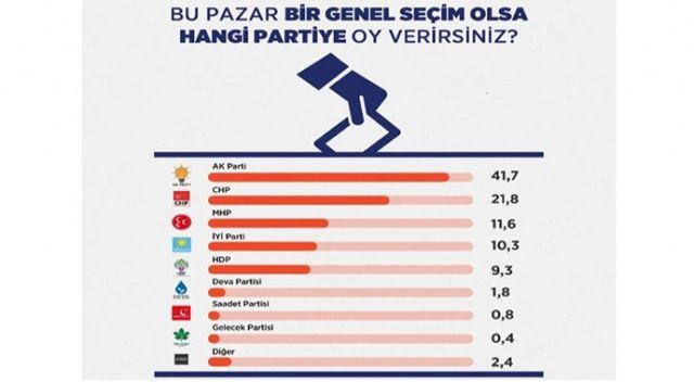 Bugün seçim olsa HDP baraj altında kalacak