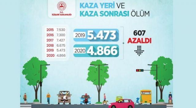 """Bakan Soylu: """"2020'de kazalarda can kaybı 2019'a göre 607 kişi daha az oldu"""""""
