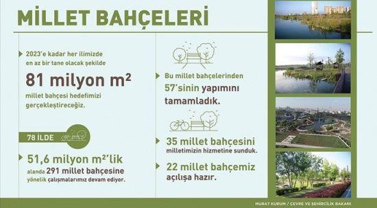 Bakan Kurum 22 millet bahçesinin açılışa hazır olduğunu açıkladı